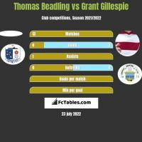 Thomas Beadling vs Grant Gillespie h2h player stats