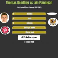 Thomas Beadling vs Iain Flannigan h2h player stats