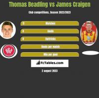 Thomas Beadling vs James Craigen h2h player stats