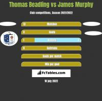Thomas Beadling vs James Murphy h2h player stats