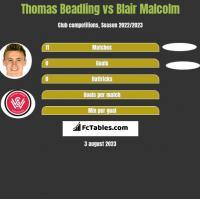 Thomas Beadling vs Blair Malcolm h2h player stats