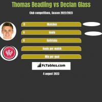 Thomas Beadling vs Declan Glass h2h player stats