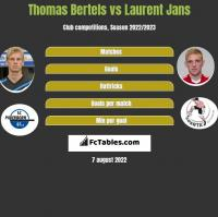 Thomas Bertels vs Laurent Jans h2h player stats