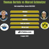 Thomas Bertels vs Marcel Schmelzer h2h player stats