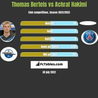 Thomas Bertels vs Achraf Hakimi h2h player stats