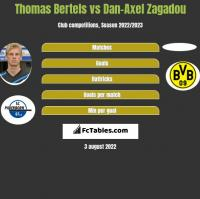 Thomas Bertels vs Dan-Axel Zagadou h2h player stats