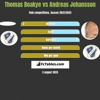 Thomas Boakye vs Andreas Johansson h2h player stats