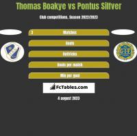 Thomas Boakye vs Pontus Silfver h2h player stats