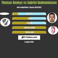 Thomas Boakye vs Gabriel Gudmundsson h2h player stats