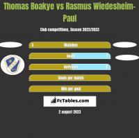 Thomas Boakye vs Rasmus Wiedesheim-Paul h2h player stats