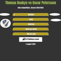 Thomas Boakye vs Oscar Petersson h2h player stats