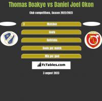 Thomas Boakye vs Daniel Joel Okon h2h player stats
