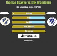Thomas Boakye vs Erik Grandelius h2h player stats