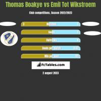 Thomas Boakye vs Emil Tot Wikstroem h2h player stats