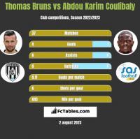 Thomas Bruns vs Abdou Karim Coulibaly h2h player stats