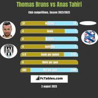 Thomas Bruns vs Anas Tahiri h2h player stats