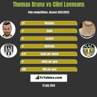 Thomas Bruns vs Clint Leemans h2h player stats