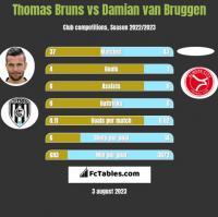 Thomas Bruns vs Damian van Bruggen h2h player stats