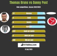 Thomas Bruns vs Danny Post h2h player stats
