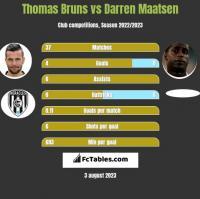 Thomas Bruns vs Darren Maatsen h2h player stats