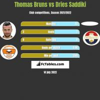 Thomas Bruns vs Dries Saddiki h2h player stats