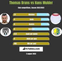 Thomas Bruns vs Hans Mulder h2h player stats