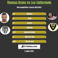 Thomas Bruns vs Lee Cattermole h2h player stats