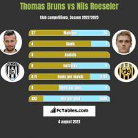 Thomas Bruns vs Nils Roeseler h2h player stats