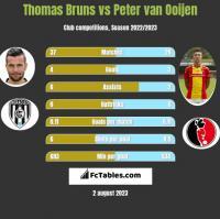 Thomas Bruns vs Peter van Ooijen h2h player stats