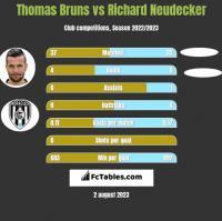 Thomas Bruns vs Richard Neudecker h2h player stats