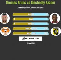 Thomas Bruns vs Riechedly Bazoer h2h player stats