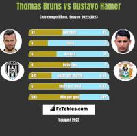 Thomas Bruns vs Gustavo Hamer h2h player stats