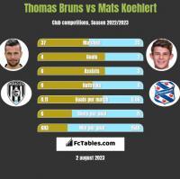 Thomas Bruns vs Mats Koehlert h2h player stats