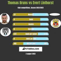 Thomas Bruns vs Evert Linthorst h2h player stats