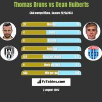Thomas Bruns vs Dean Huiberts h2h player stats