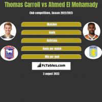 Thomas Carroll vs Ahmed El Mohamady h2h player stats