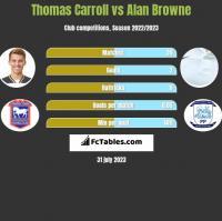 Thomas Carroll vs Alan Browne h2h player stats