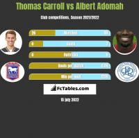 Thomas Carroll vs Albert Adomah h2h player stats