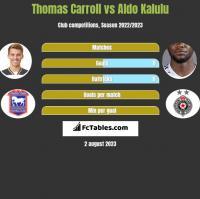 Thomas Carroll vs Aldo Kalulu h2h player stats