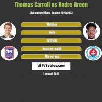 Thomas Carroll vs Andre Green h2h player stats