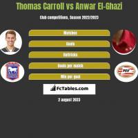 Thomas Carroll vs Anwar El-Ghazi h2h player stats