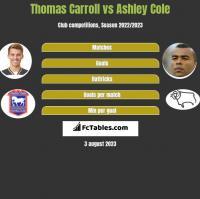 Thomas Carroll vs Ashley Cole h2h player stats