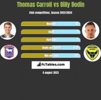 Thomas Carroll vs Billy Bodin h2h player stats