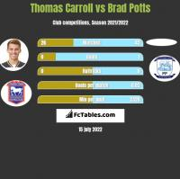 Thomas Carroll vs Brad Potts h2h player stats