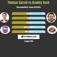 Thomas Carroll vs Bradley Dack h2h player stats