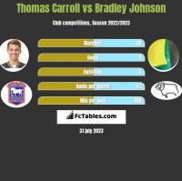 Thomas Carroll vs Bradley Johnson h2h player stats