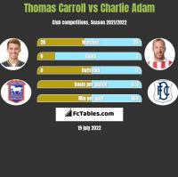 Thomas Carroll vs Charlie Adam h2h player stats