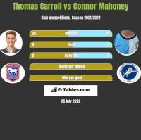 Thomas Carroll vs Connor Mahoney h2h player stats