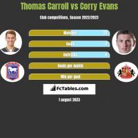 Thomas Carroll vs Corry Evans h2h player stats