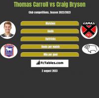 Thomas Carroll vs Craig Bryson h2h player stats